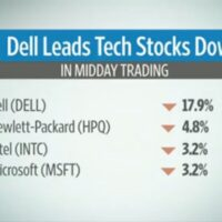 Dell Drops on Disappointing Results