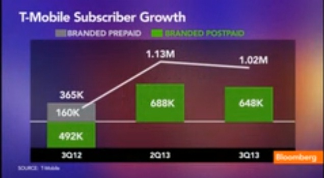T-Mobile USA's CFO on Earnings, Subscriber Growth
