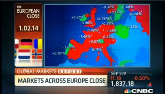 European markets close mostly lower