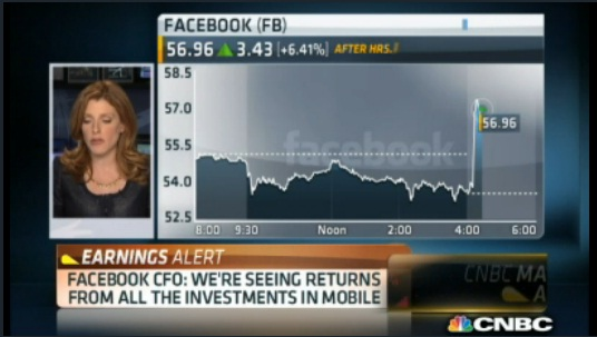 Facebook CFO: 76% growth in ad revenue