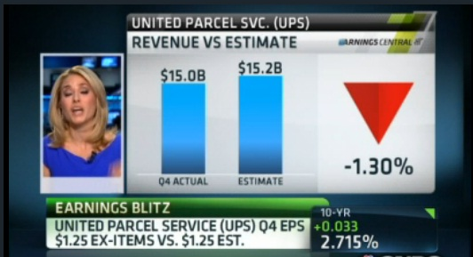 UPS Q4 revenue: $15 billion vs. $15.2 billion Est.