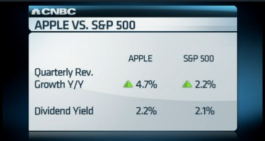 Apple screaming buy for value investor: O'Leary