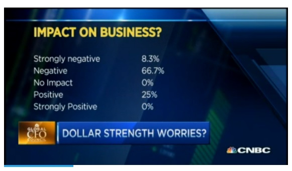 Dollar strength worries?