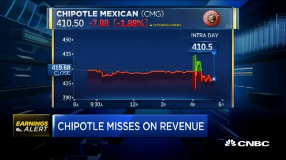 Chipotle CFO: Most of our loyal customers have returned