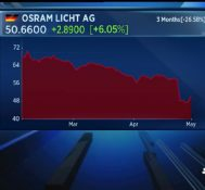 Assume euro will strengthen, giving us more headwinds: Osram CFO