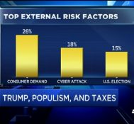CFO Survey: 67% want tax reform as Trump's top priority