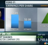 Ford beats Street expectations