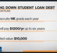 Why PricewaterhouseCoopers Wants to Pay Student Debt